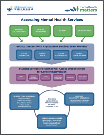 Accessing Mental Health Services Flowchart
